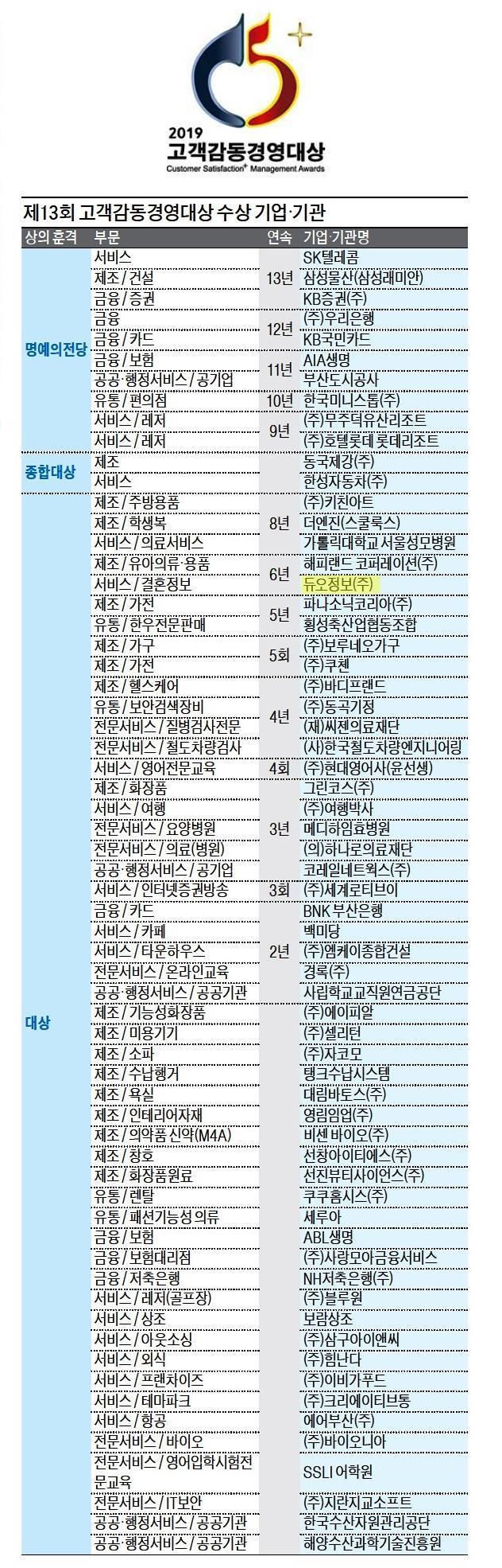 190109_고객감동경영대상_한국경제 (C1면).jpg